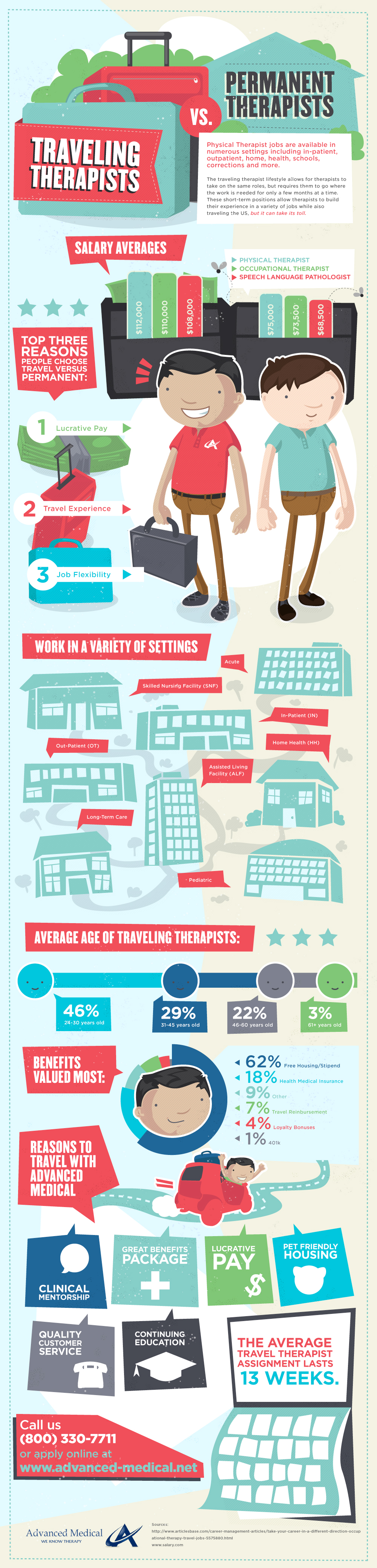 Travel vs Permanent Therapist