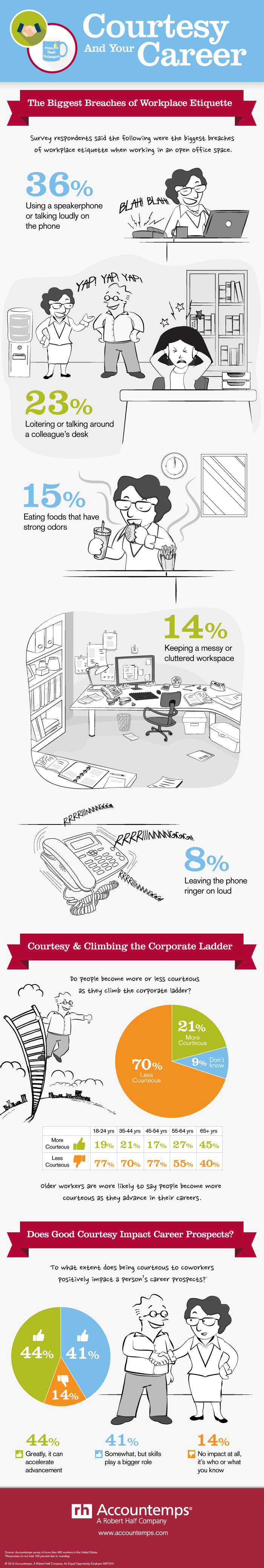 Top 5 Workplace Etiquette Breaches in an Open Office Space