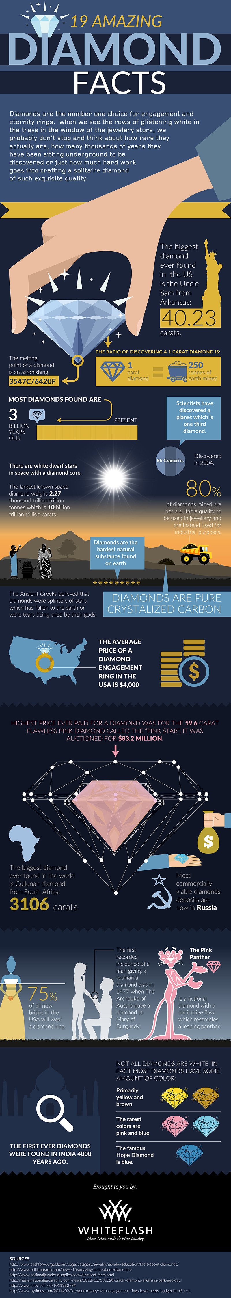 19 Amazing Diamond Facts