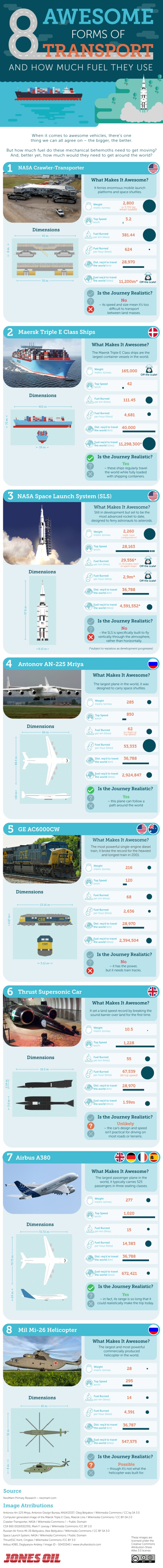 8 Awesome Forms of Transport and How Much Fuel They Use