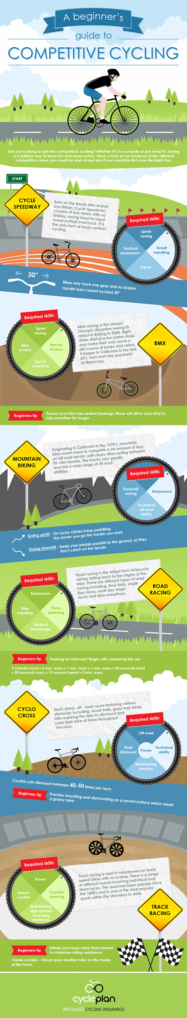 A Beginners Guide to Competitive Cycling