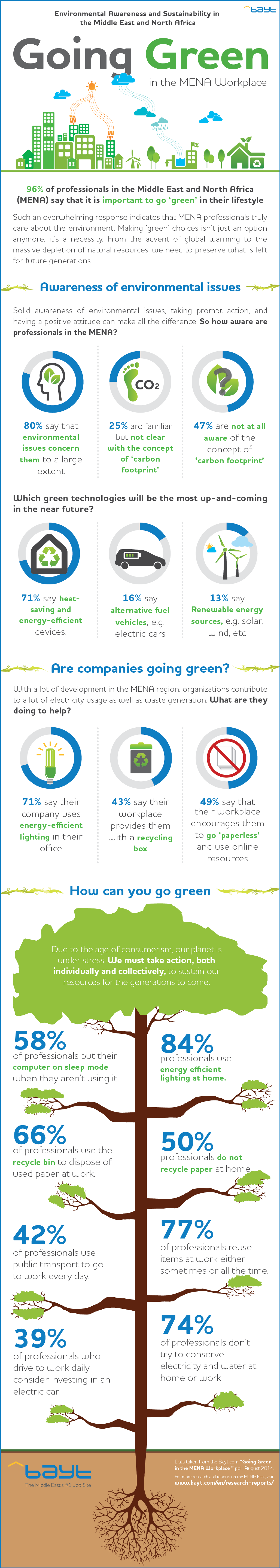 Going Green in the MENA Workplace