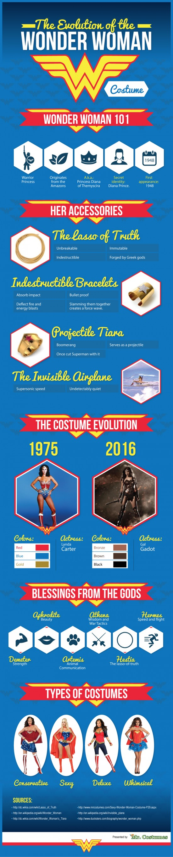 The Evolution of the Wonder Woman Costume