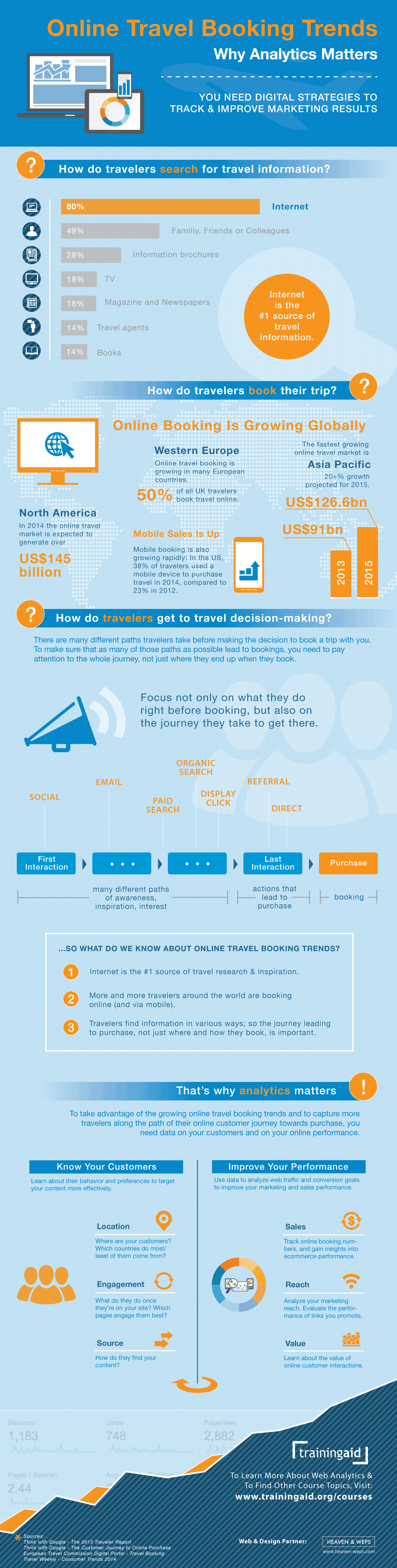 Online Travel Booking Trends and Web Analytics