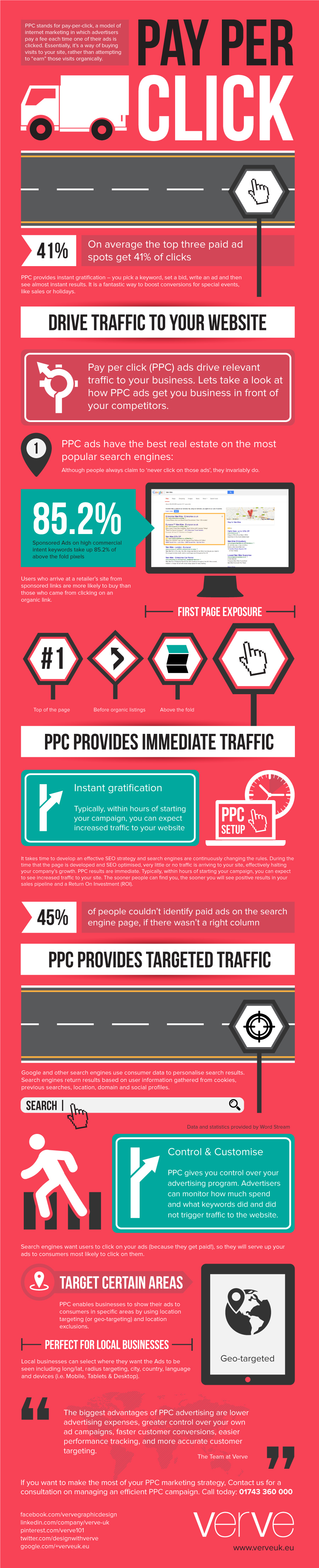 What Is Pay Per Click (PPC)?