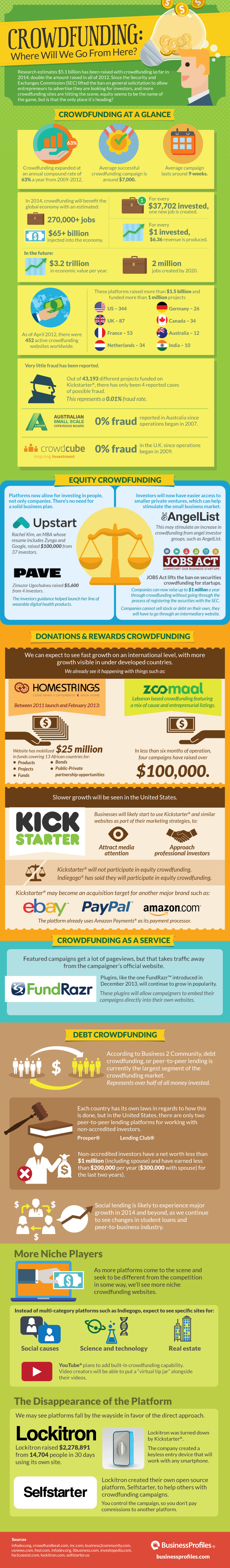 Crowdfunding: Where Will We Go From Here?
