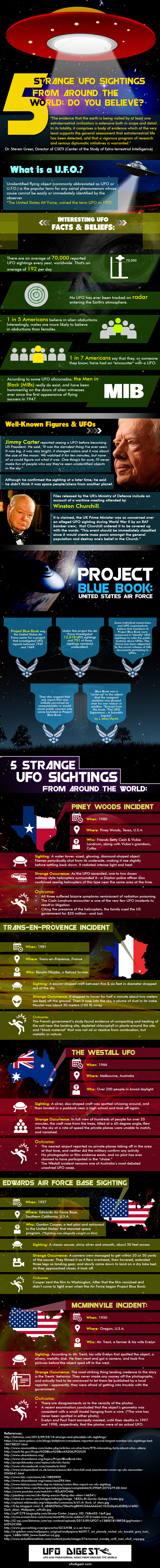 5 Strange UFO Sightings From Around the World