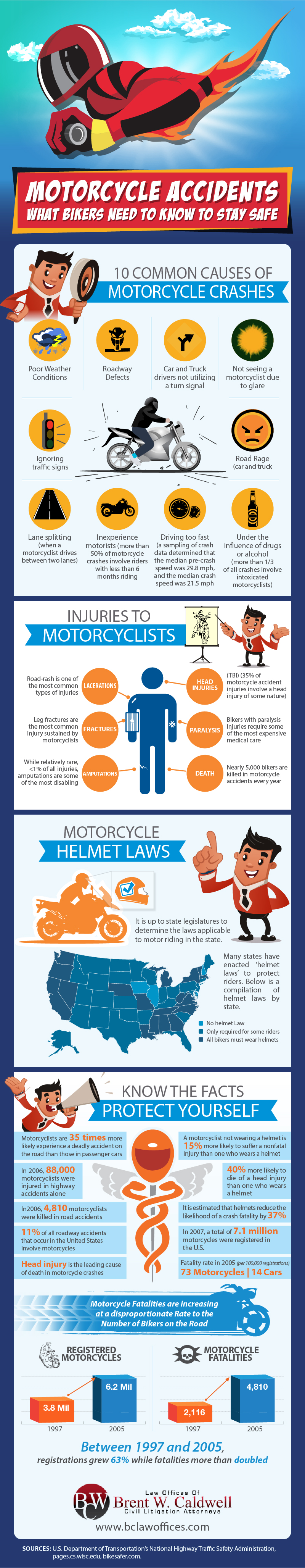 Motorcycle Accidents - What Bikers Need to Know to Stay Safe