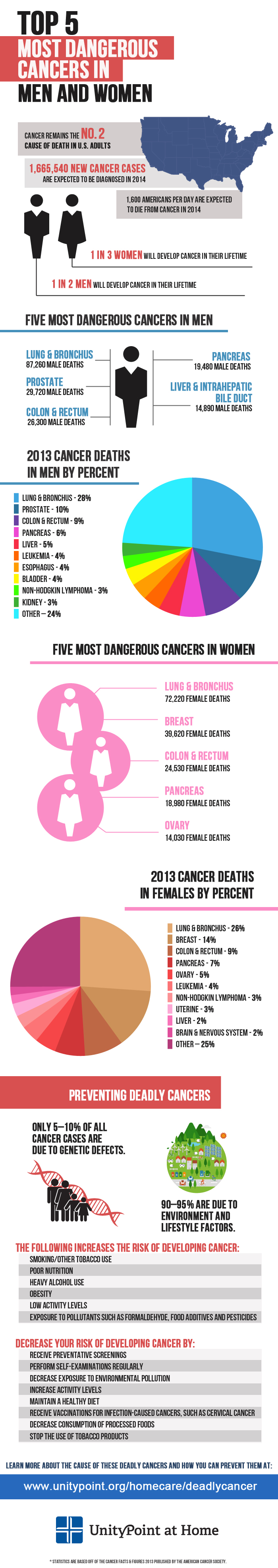 Top 5 Most Dangerous Cancers in Men & Women