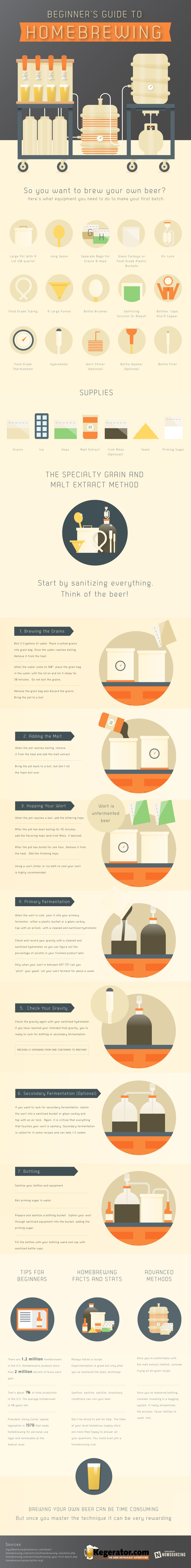 Beginner's Guide To Homebrewing