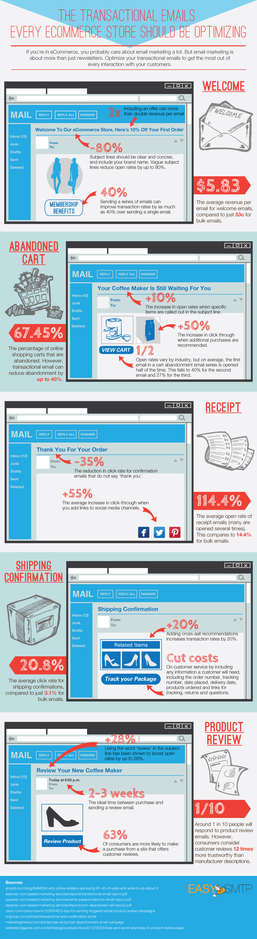 Transactional Email Best Practices for Ecommerce Business