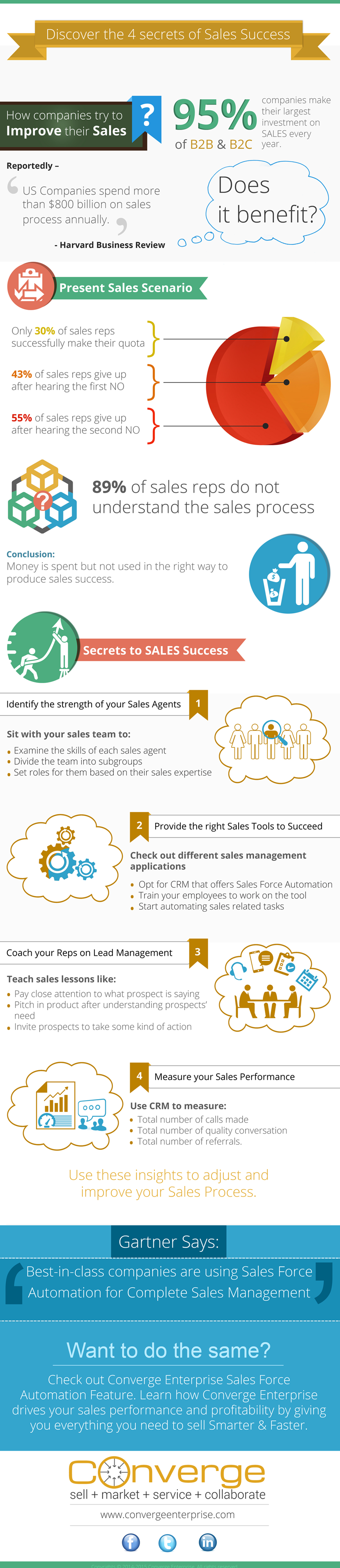 Discover the Four Secret of Sales Success