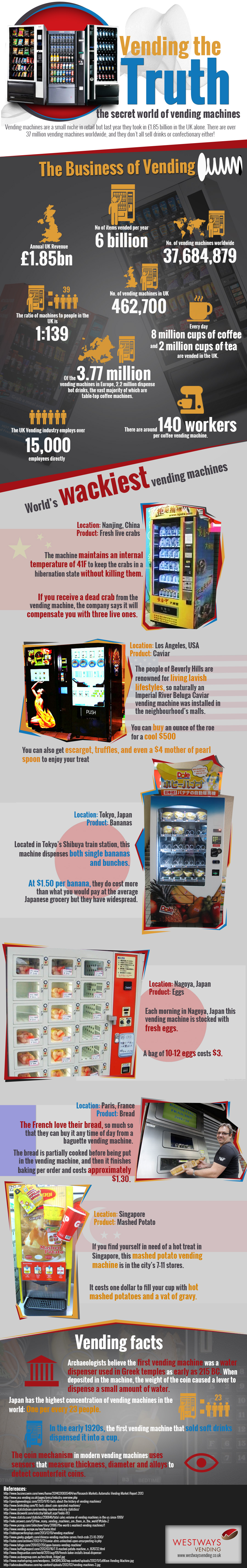 The Secret World of Vending Machines