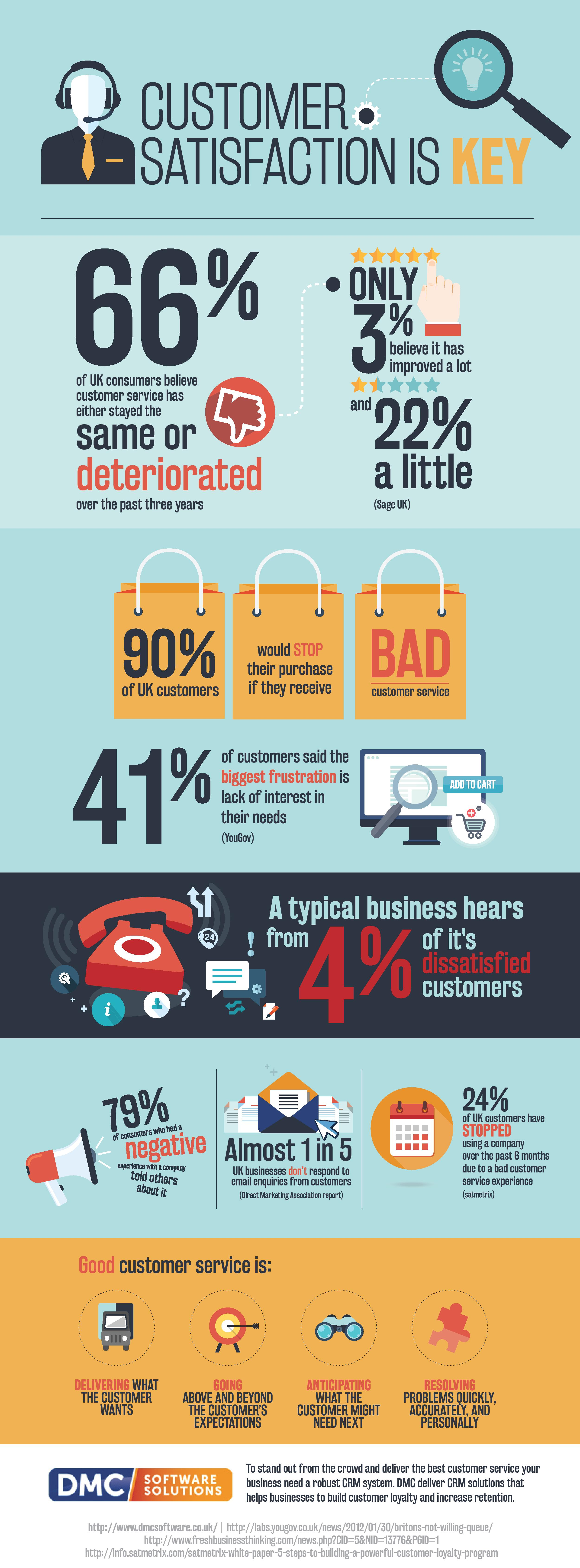 Customer Satisfaction Is Key  Infographic