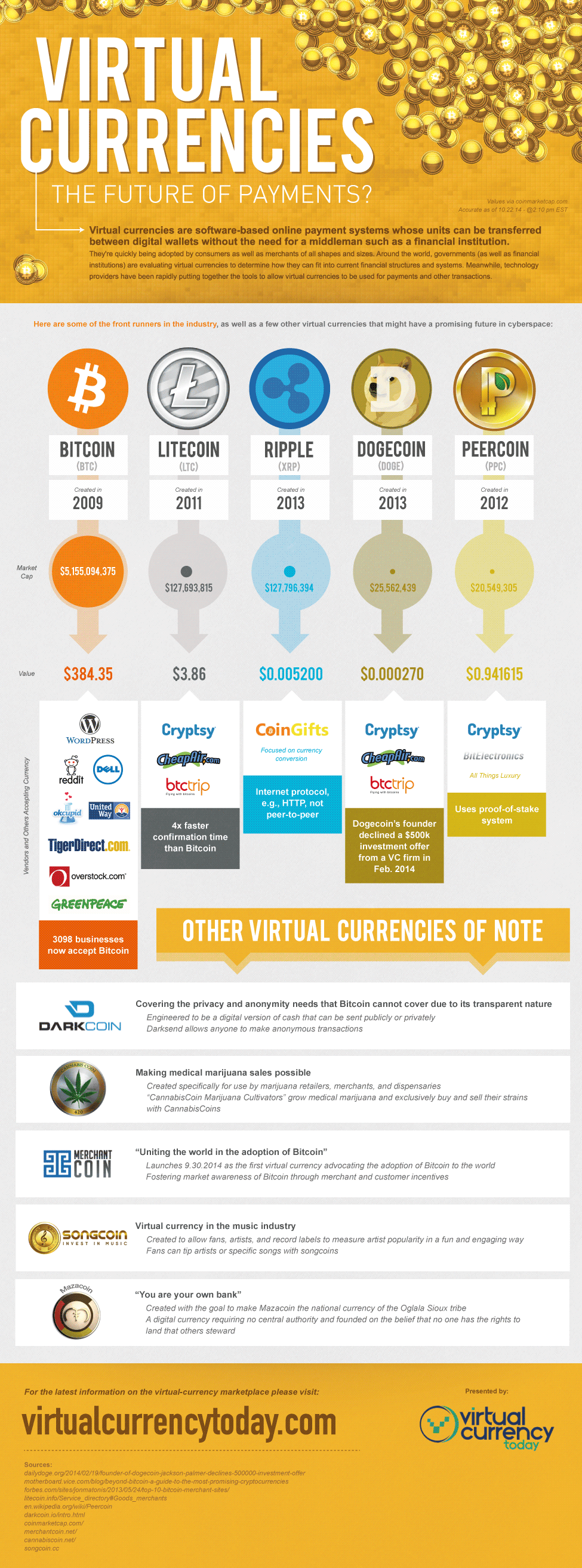 Virtual Currencies: The Future Of Payments?