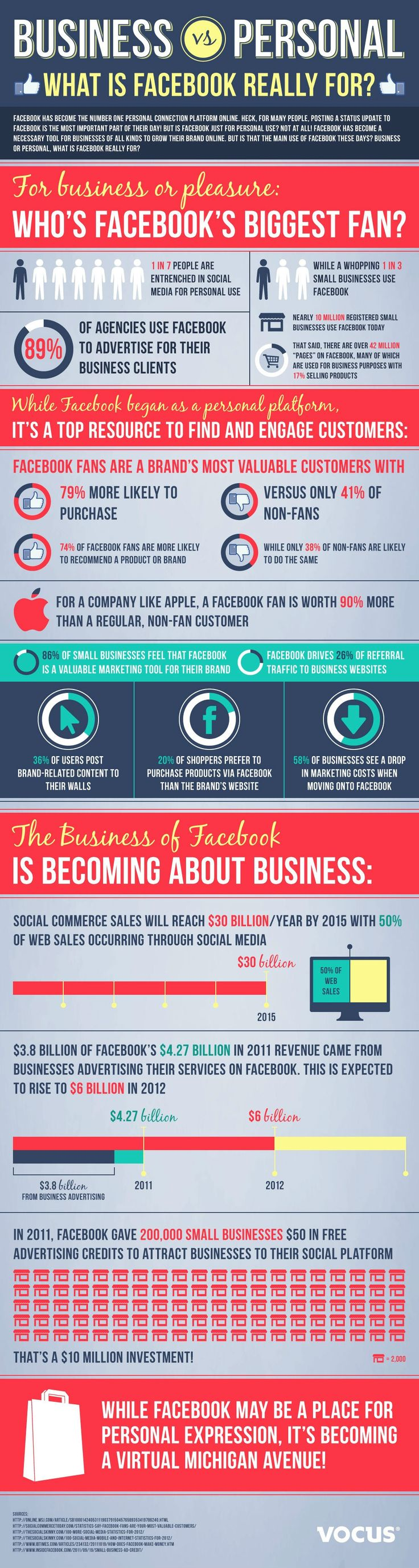 Business vs Personal: What Is Facebook Really For?