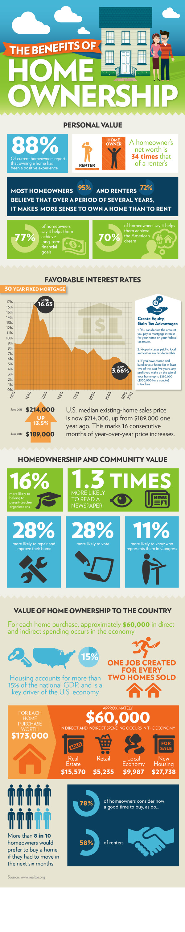 The Benefits of Home Ownership