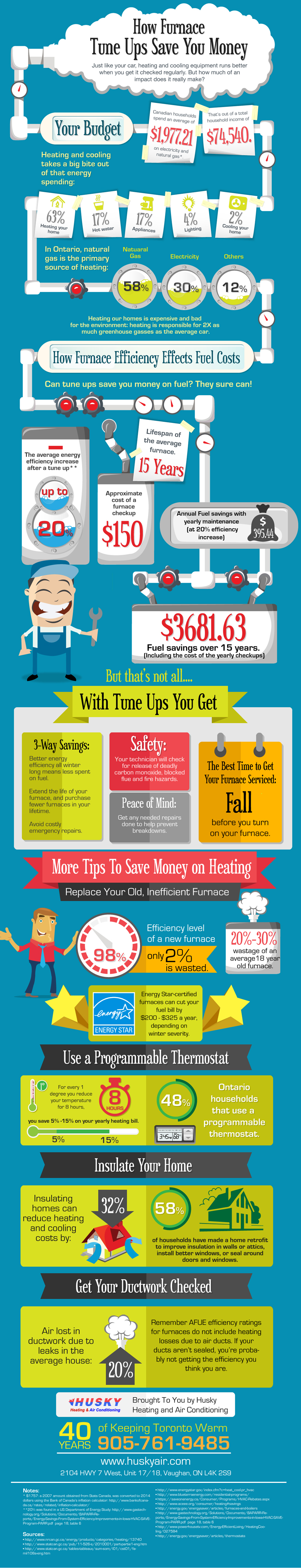 How Furnace Tune Ups Save You Money
