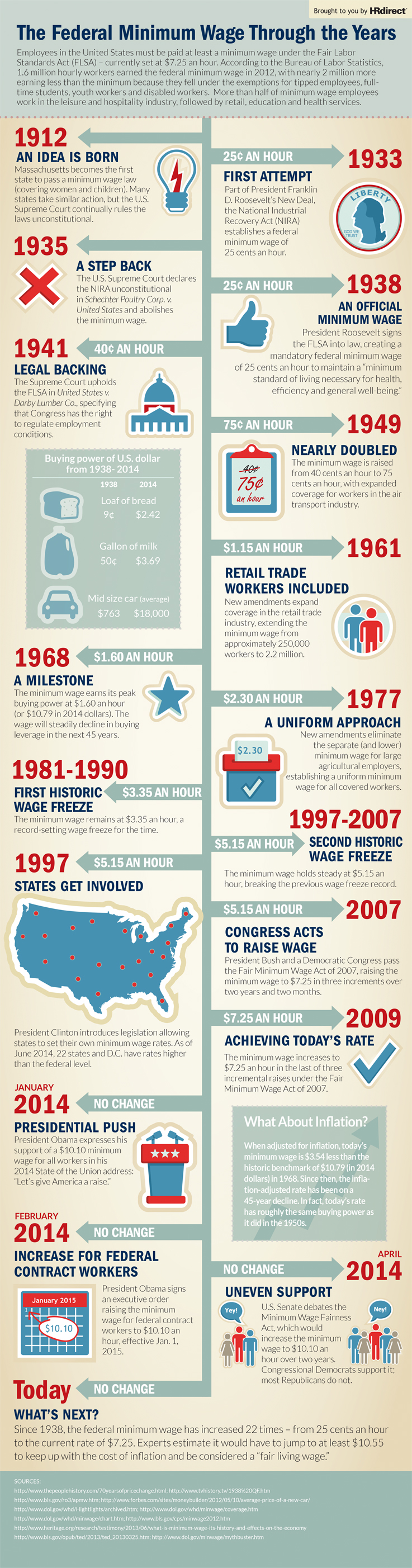 History of The Minimum Wage In The United States