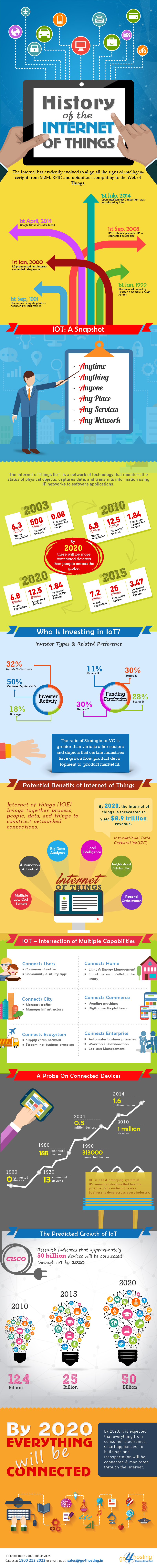 History of the Internet of Things
