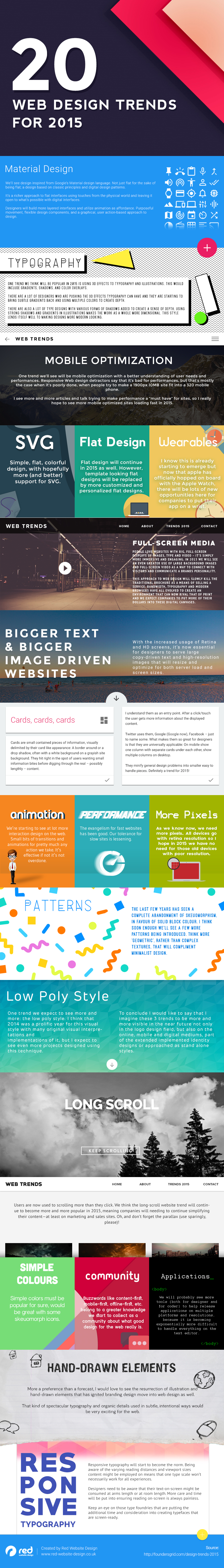 20 Web Design Trends That Will Shape The Internet in 2015