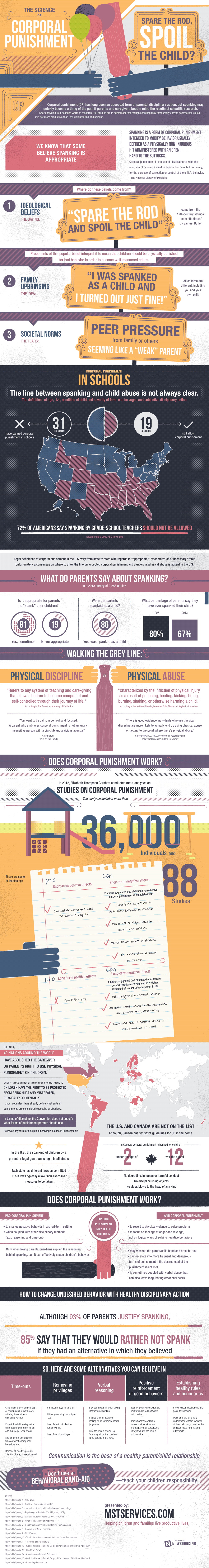 The Science Of Corporal Punishment