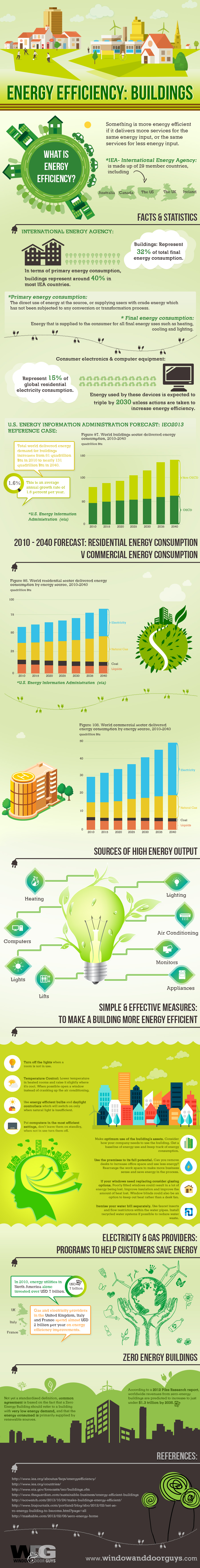Energy Efficiency: Buildings
