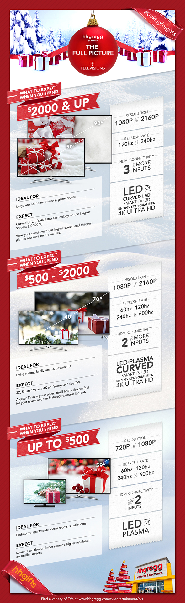 tv buying guide infographic rh infographicjournal com CNETTV Buying Guide 2013 Telescope Buying Guide