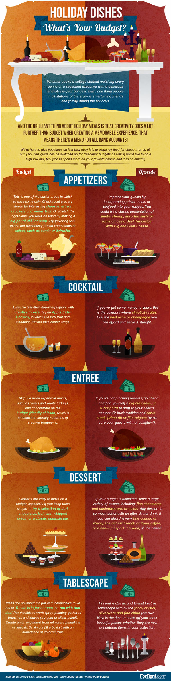 Holiday Dinner: What's Your Budget?
