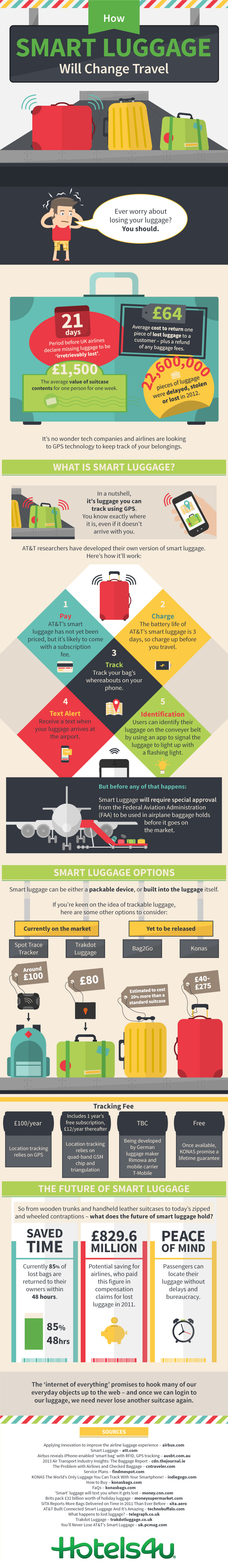 How Smart Luggage Will Change Travel