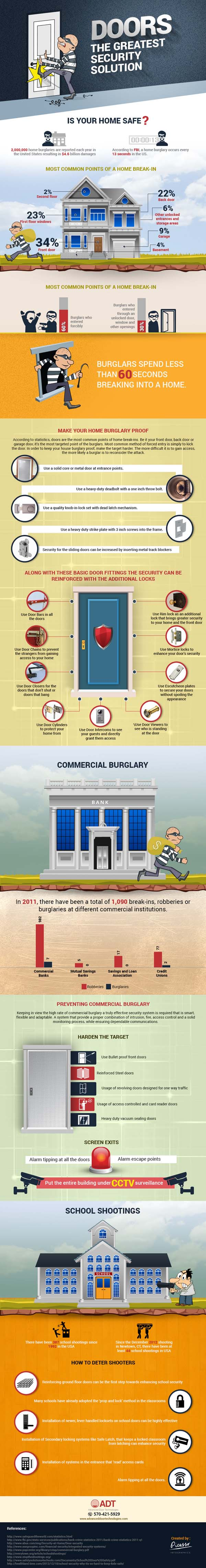 Prevent Home & Commercial Burglaries