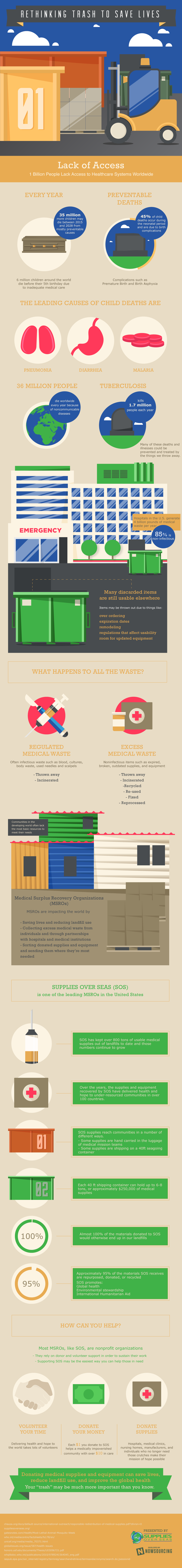 Rethinking Trash To Save Lives