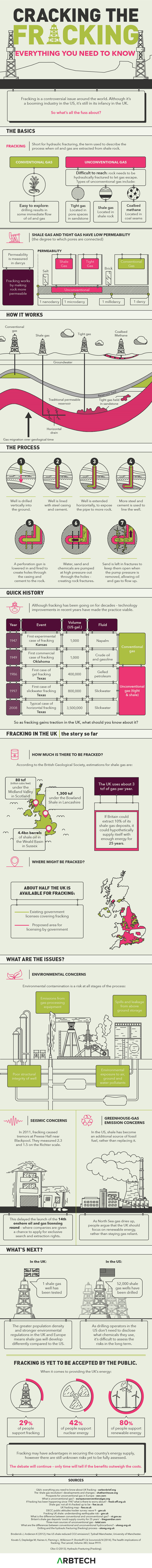 Cracking the Fracking: Everything You Need to Know