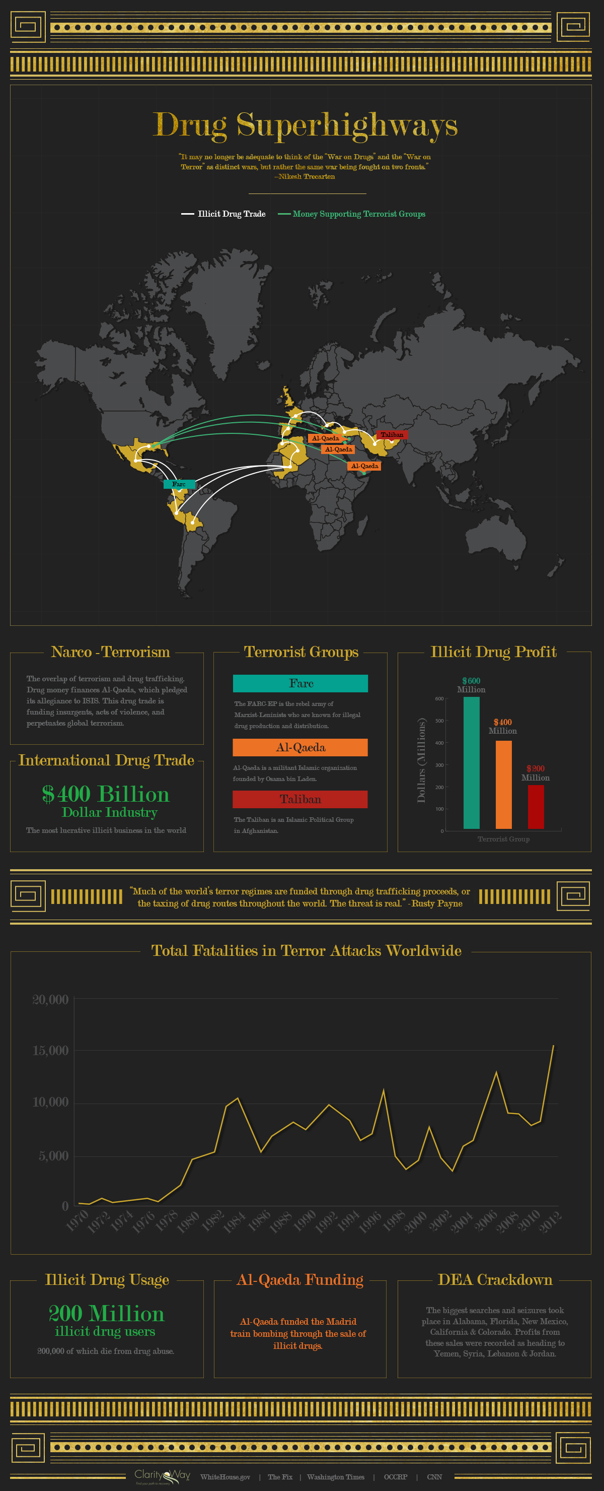 Drug Superhighways