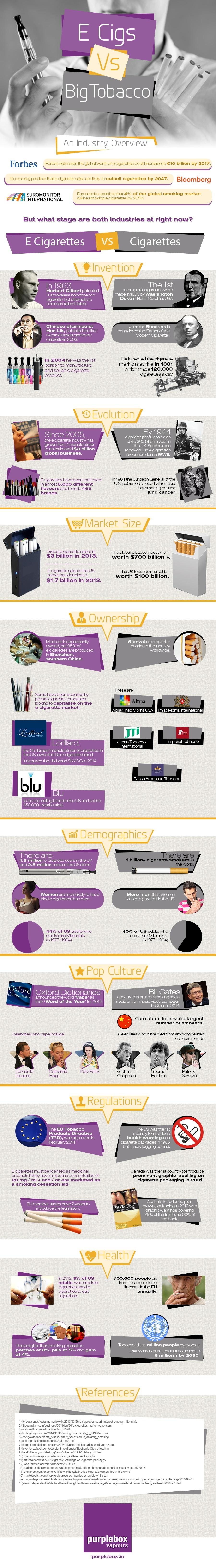 E Cigarettes Vs. Big Tobacco, Global Industry Comparison