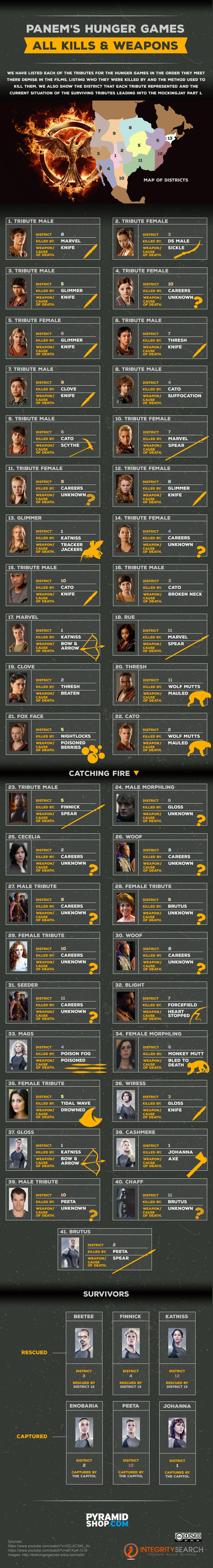 Hunger Games: All Kills And Weapons Used