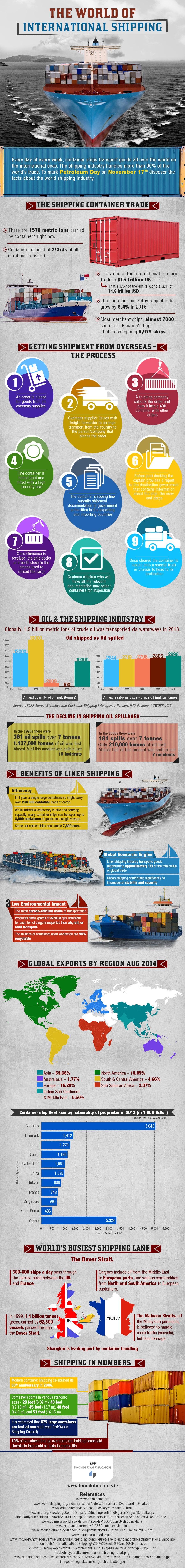 The World of International Shipping