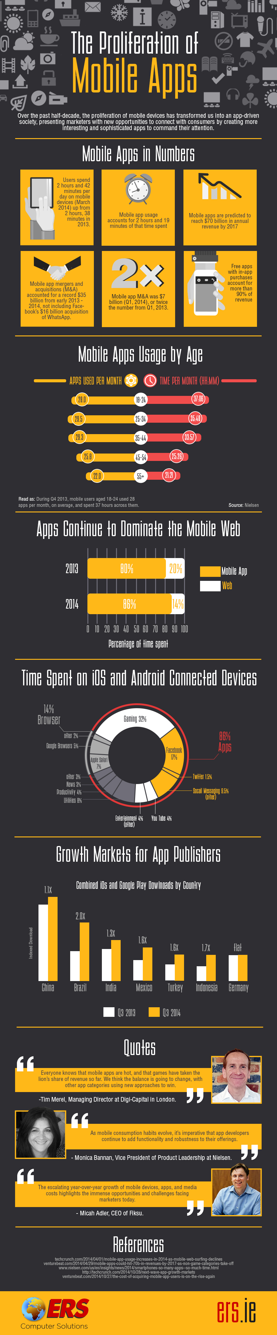 The Proliferation of Mobile Apps