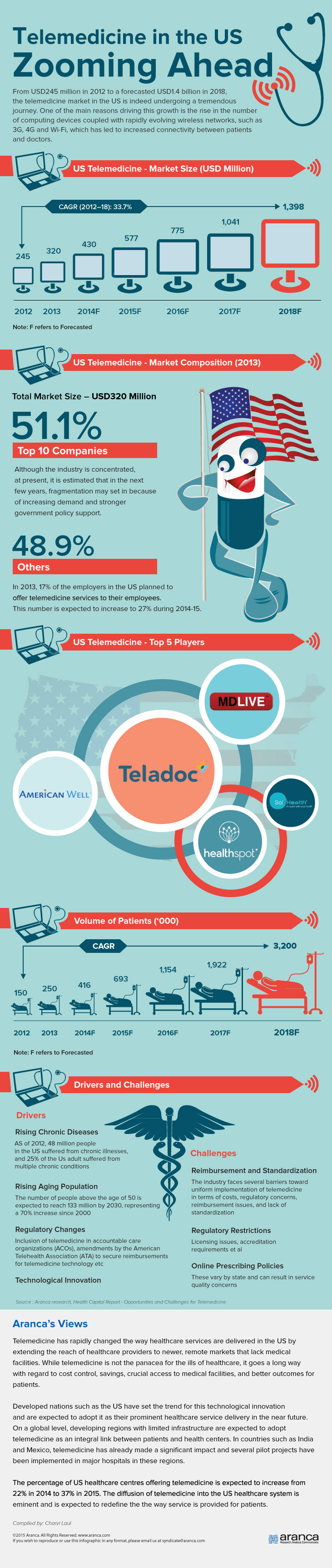 US Telemedicine Market is Set for CAGR of 33.7% in 2018