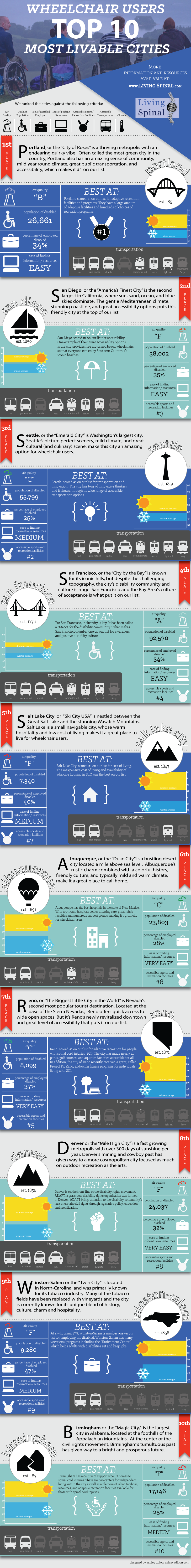 Top Ten Best Places to Live for Wheelchair Users