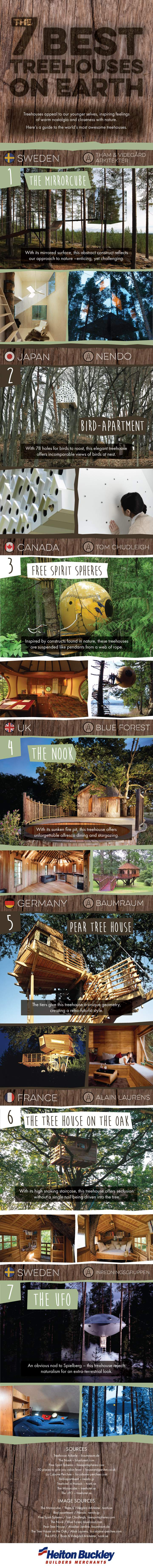 Best Tree Houses On Earth