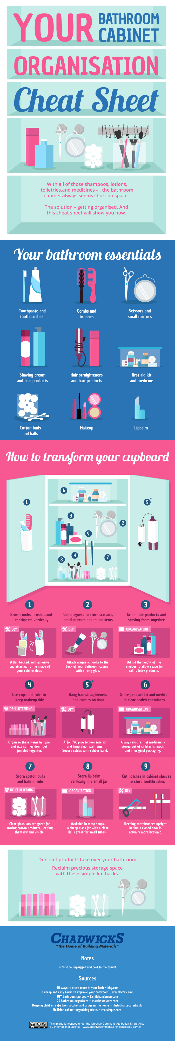 Bathroom Cabinet Organization Cheatsheet