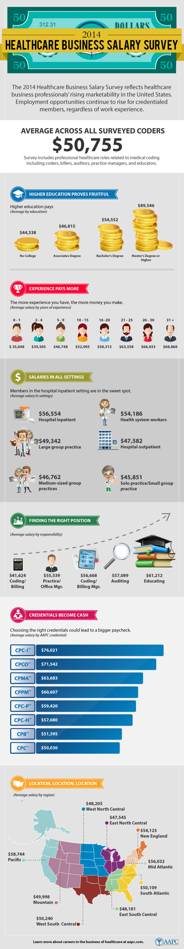 2014 Healthcare Business Salary Survey