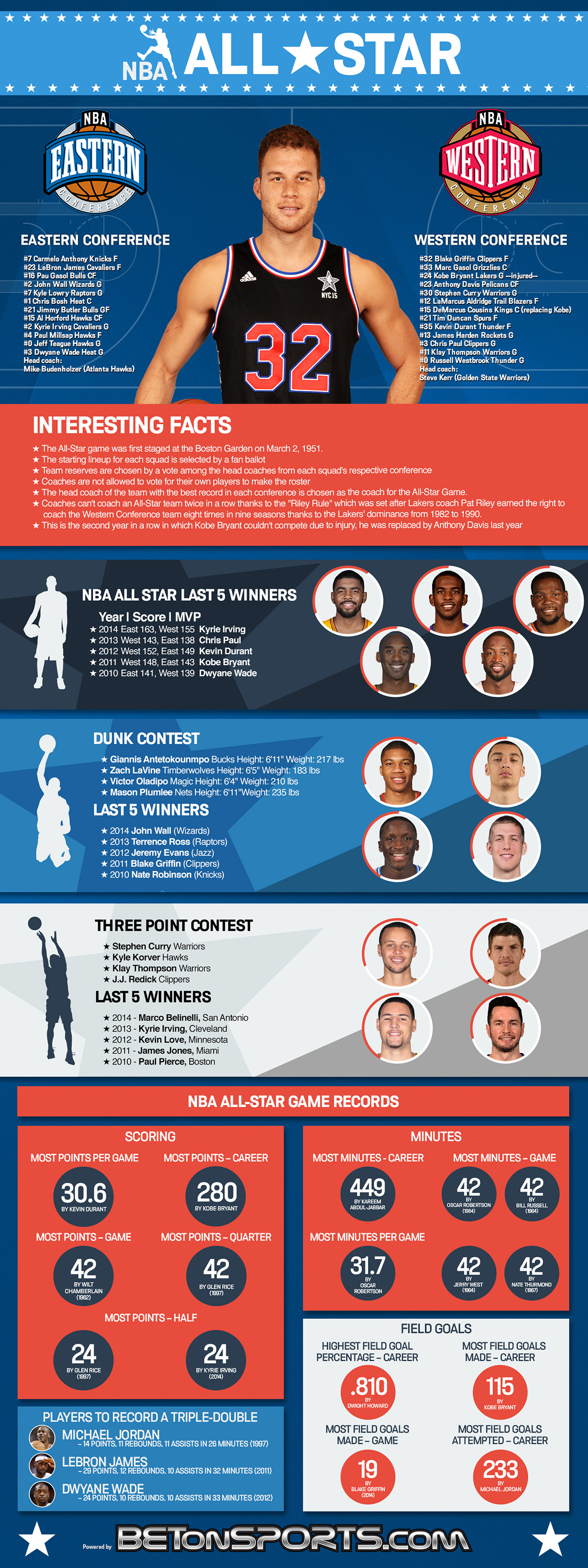 NBA All Star Game Stats and Fun Facts