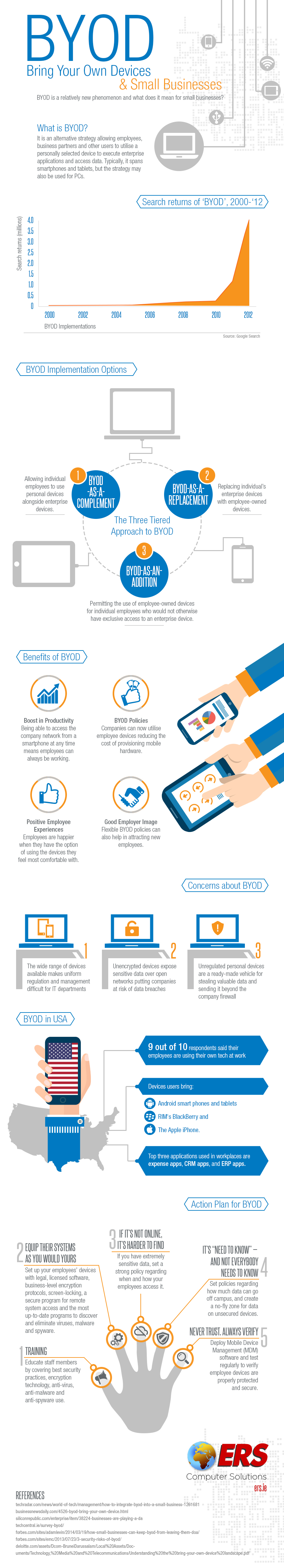 BYOD and Small Business
