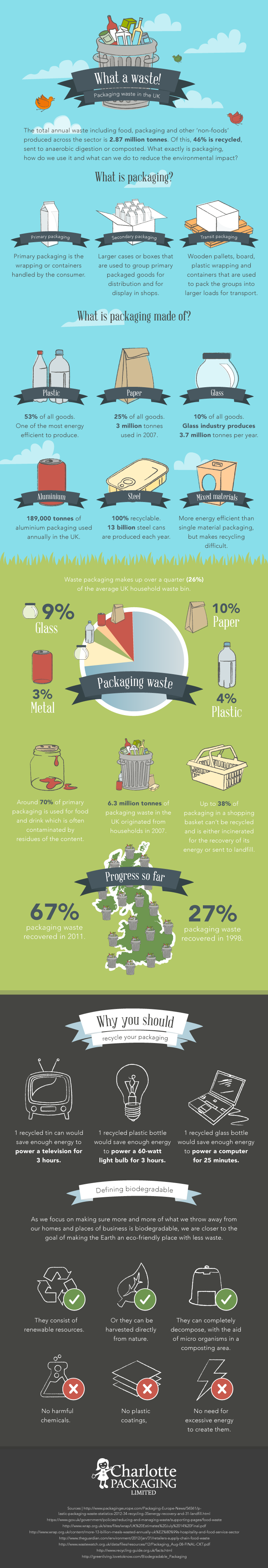 Packaging Waste in the UK