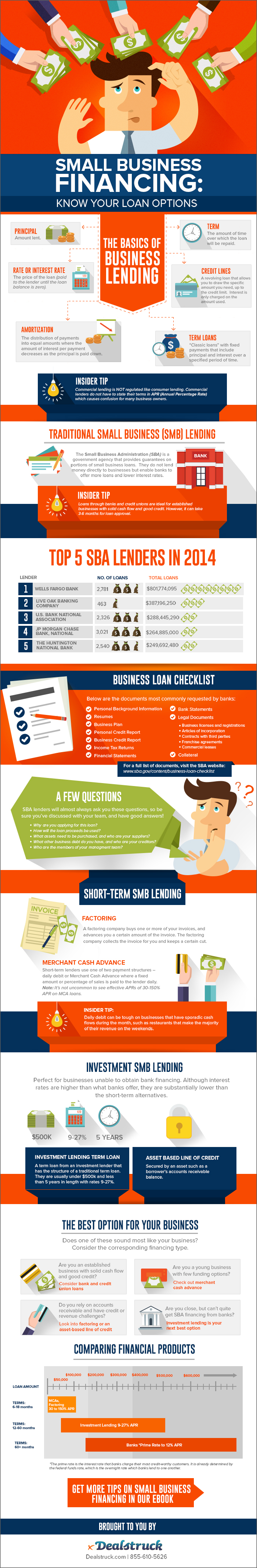 Small Business Financing: Know Your Loan Options