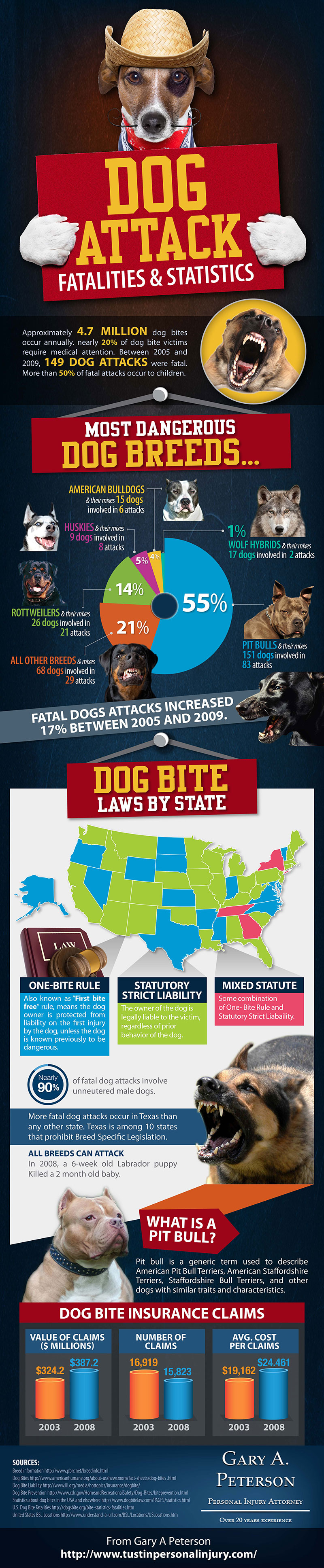 Dog Attack Fatalities Statistics