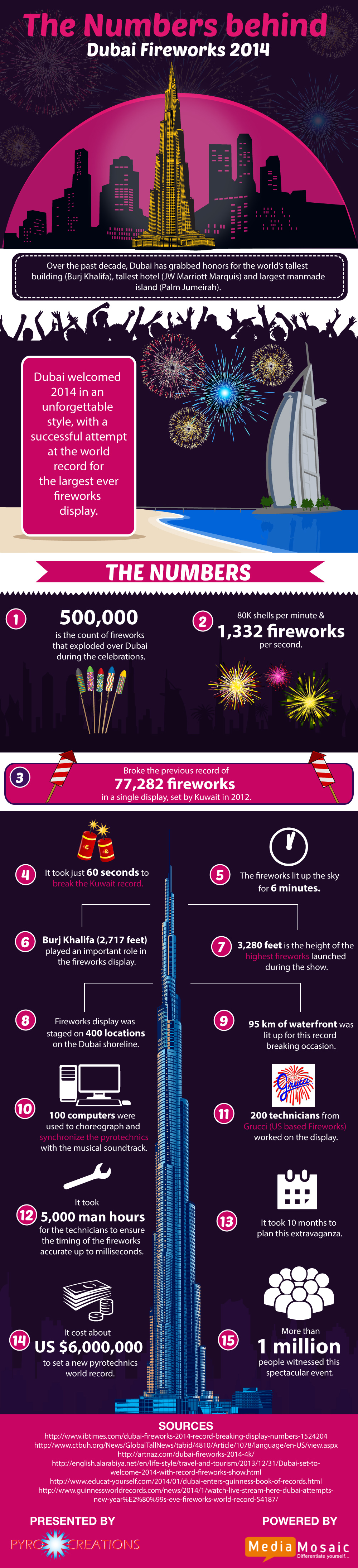 The Numbers Behind Dubai Fireworks 2014