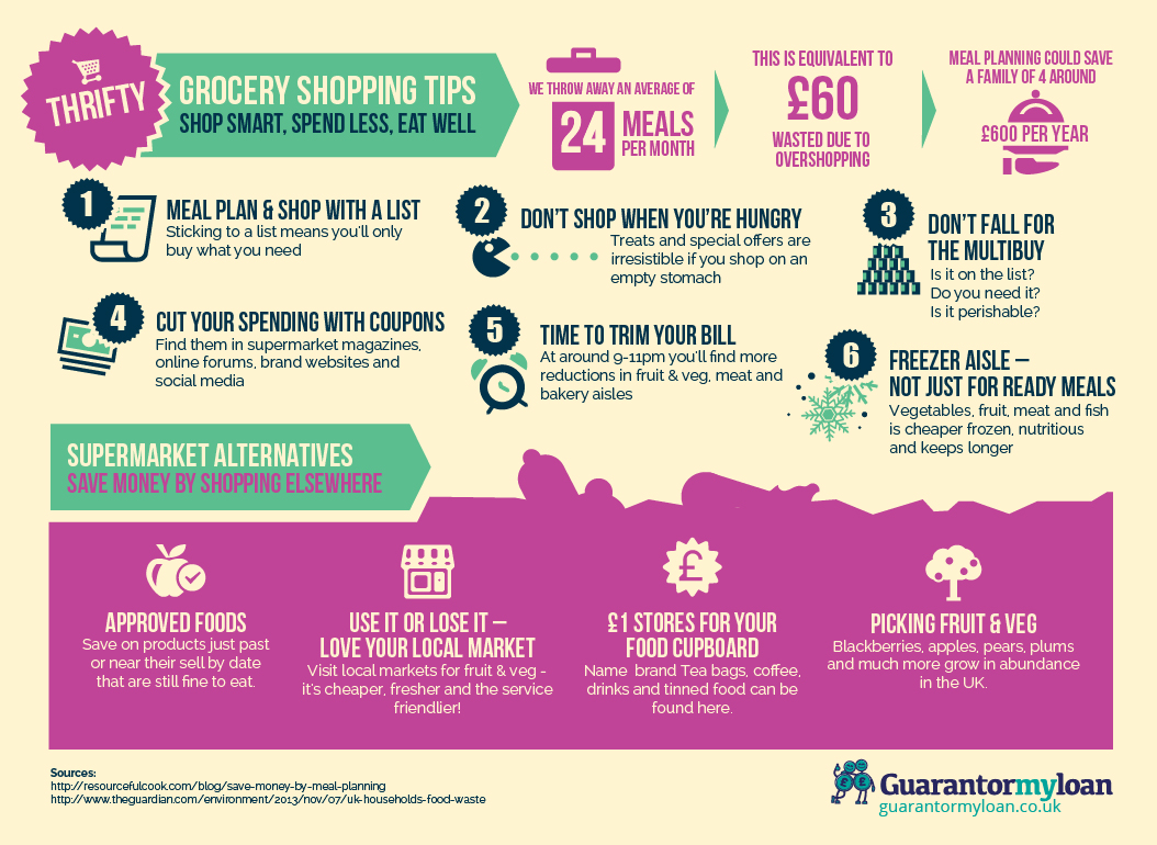 Thrifty Grocery Shopping Tips